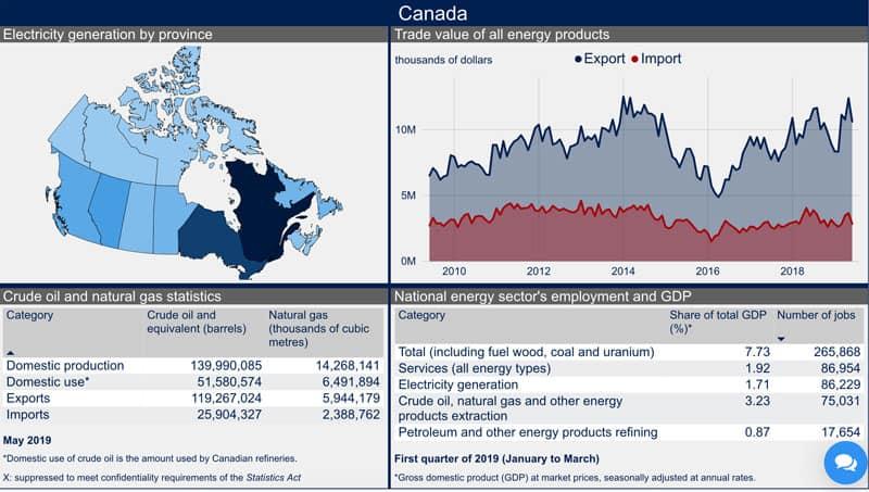 Canada interactive energy dashboard screenshot