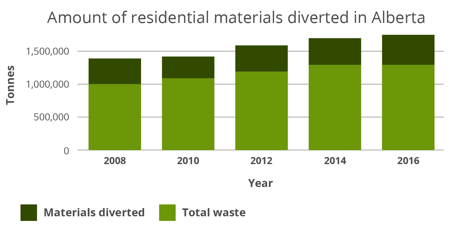 Amount of total waste and diverted waste in Alberta