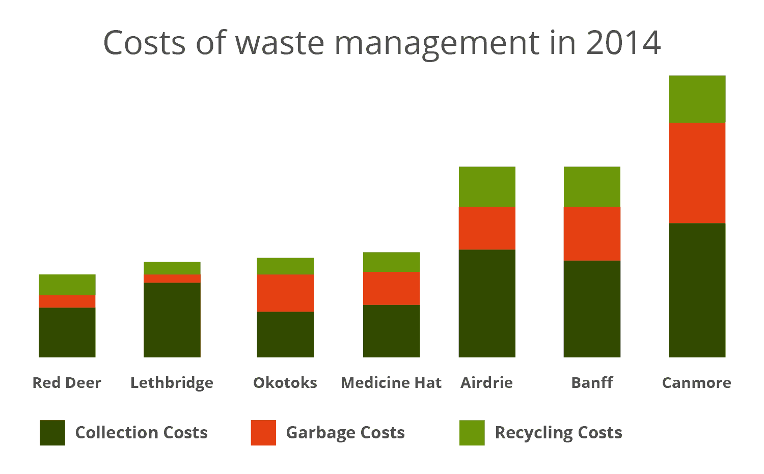 Costs of waste management in Alberta