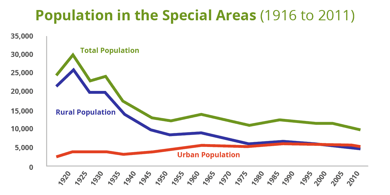 Graph of population in Special Areas Alberta